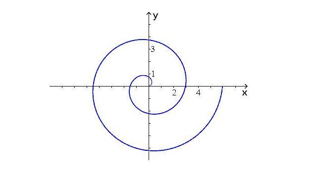 kartesische koordinaten in polarkoordinaten