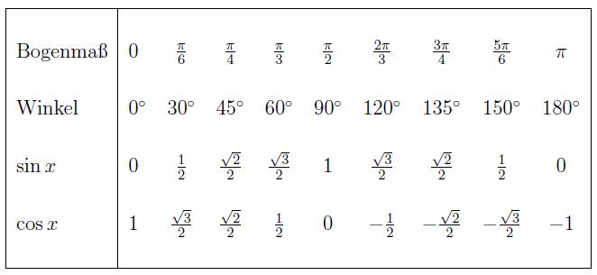 online kompaktkurs elementarmathematik f r studienanf nger On tabelle cos sin werte
